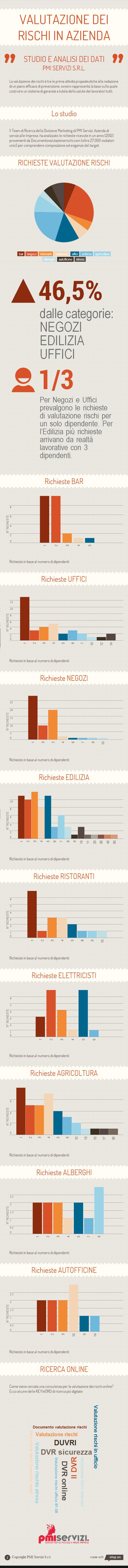 Infografica richieste valutazione rischi