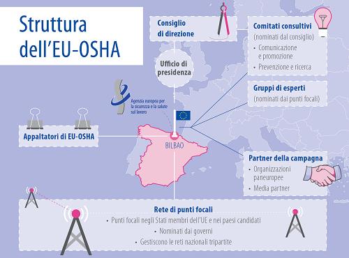 eu-osha-infografica