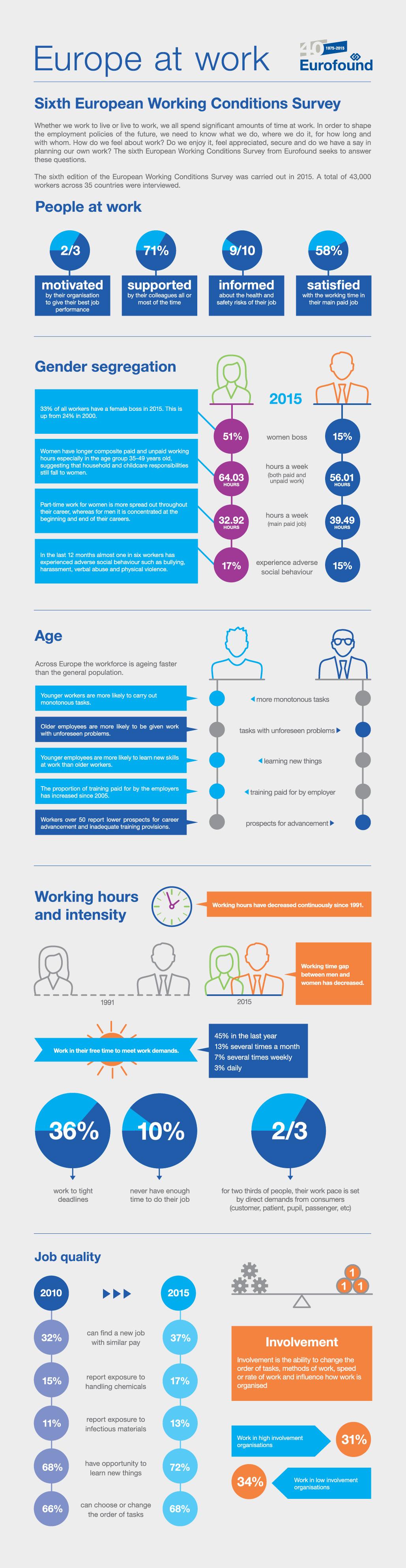 infografica-sesta-indagine-ewcs-condizioni-lavoro