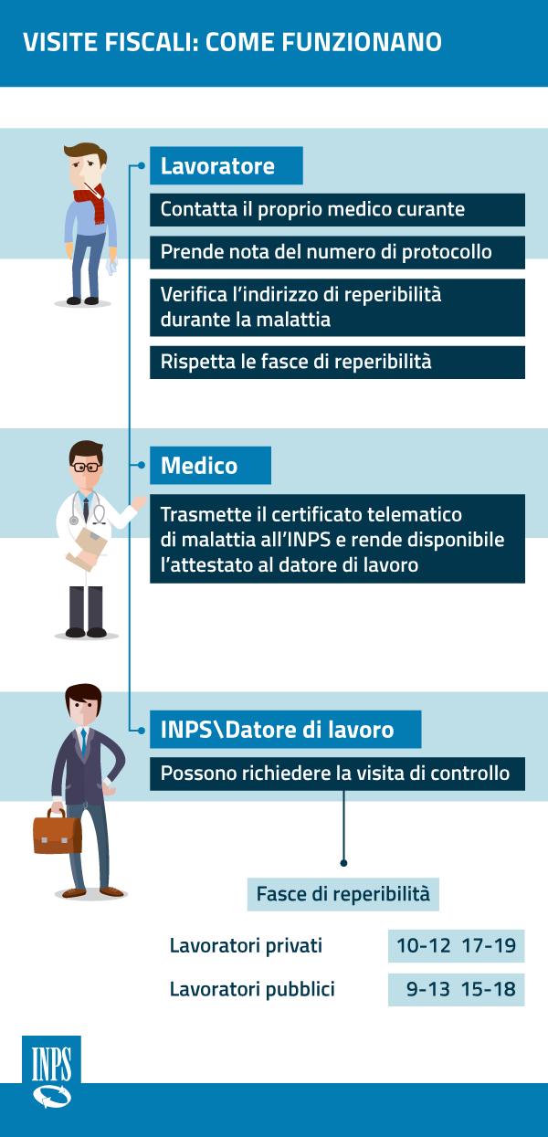 Malattia certificati visite fiscali pubblico e privato, guida Inps 2018